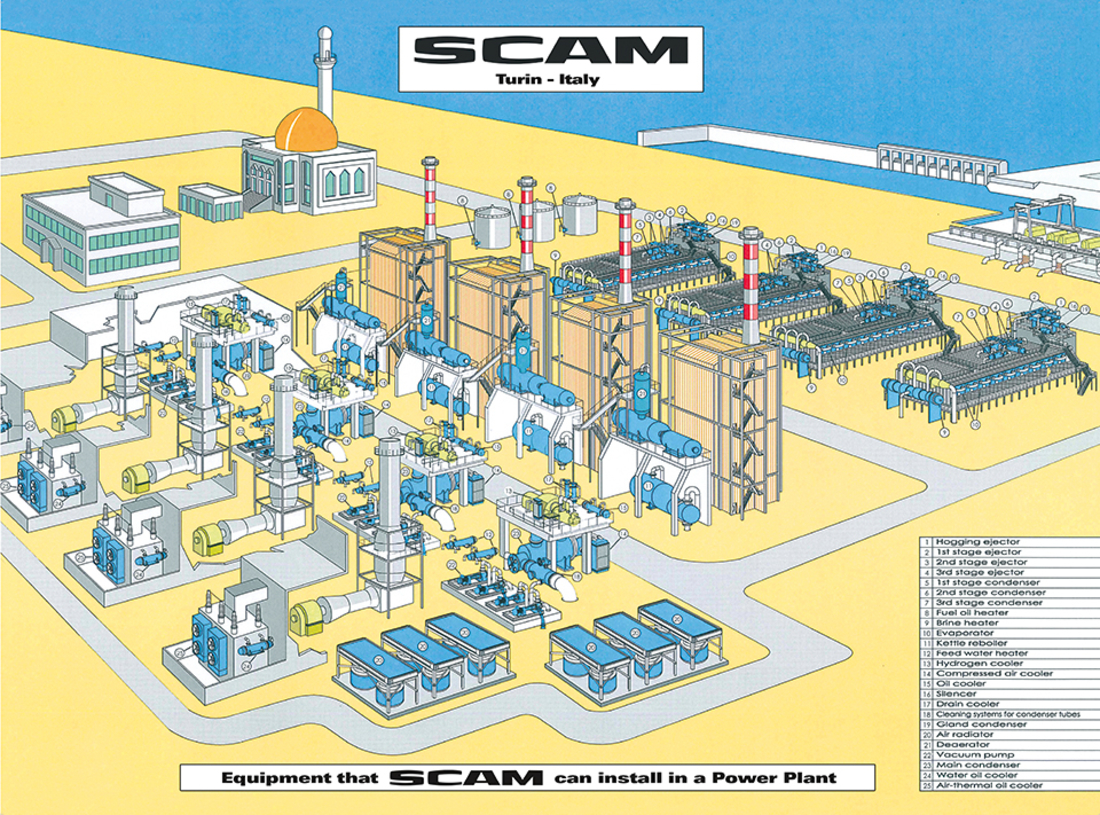Scam's products Scam Power Point